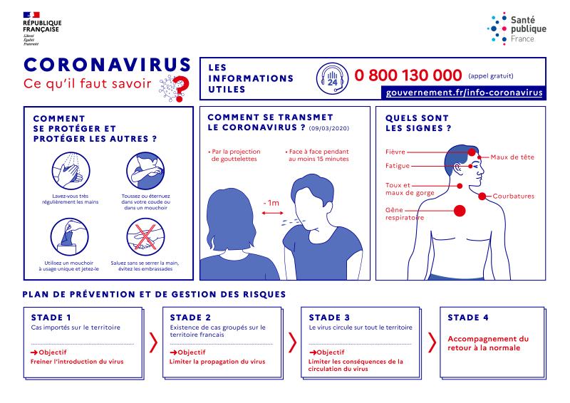 Coronavirus infographie globale 9mars20 web